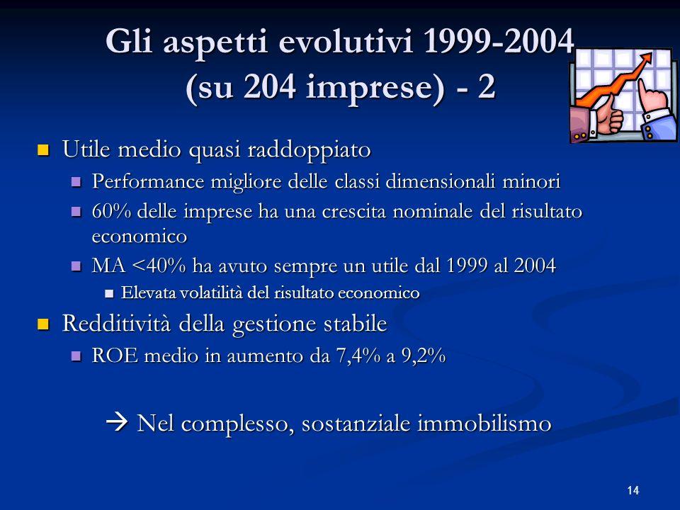 14 Gli aspetti evolutivi 1999-2004 (su 204 imprese) - 2 Utile medio quasi raddoppiato Utile medio quasi raddoppiato Performance migliore delle classi