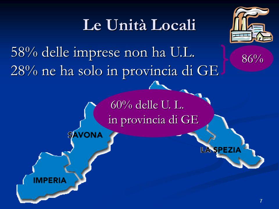 7 Le Unità Locali 58% delle imprese non ha U.L. 28% ne ha solo in provincia di GE 86% 60% delle U. L. in provincia di GE