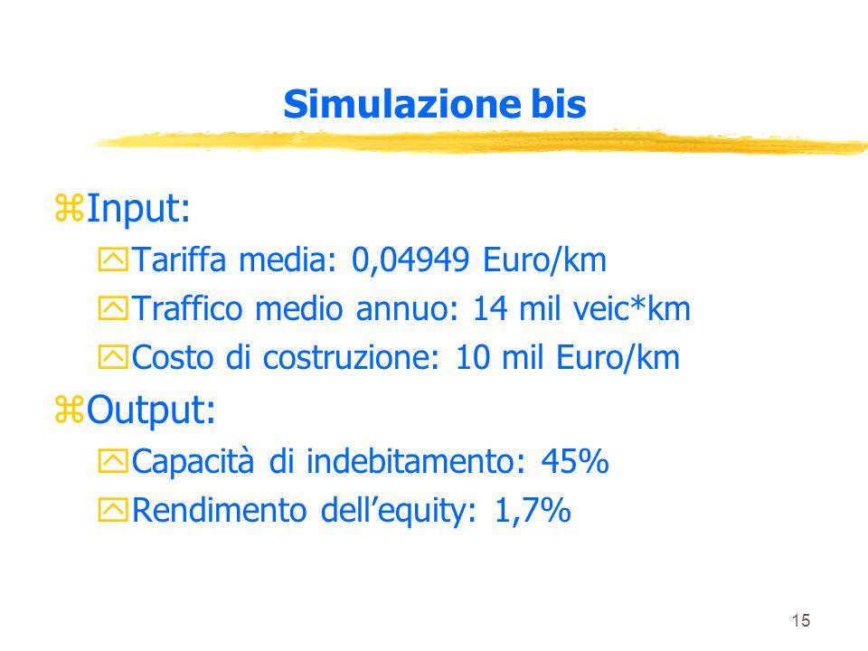 15 Simulazione bis zInput: yTariffa media: 0,04949 Euro/km yTraffico medio annuo: 14 mil veic*km yCosto di costruzione: 10 mil Euro/km zOutput: yCapacità di indebitamento: 45% yRendimento dellequity: 1,7%