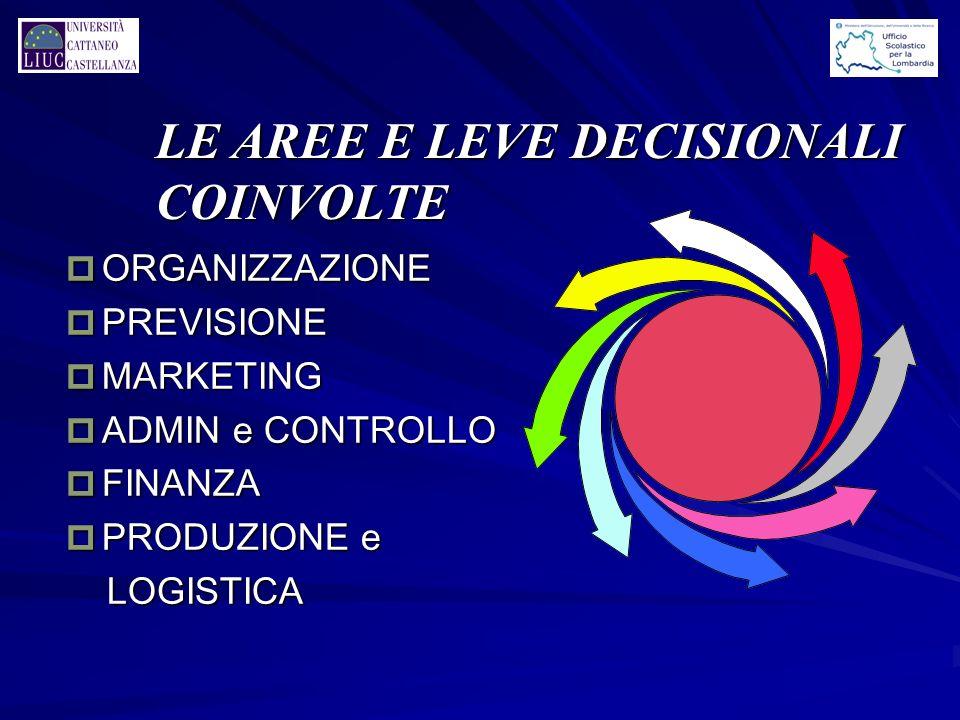 LE AREE E LEVE DECISIONALI COINVOLTE p ORGANIZZAZIONE p PREVISIONE p MARKETING p ADMIN e CONTROLLO p FINANZA p PRODUZIONE e LOGISTICA LOGISTICA