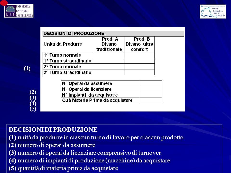 (1) DECISIONI DI PRODUZIONE (1) unità da produrre in ciascun turno di lavoro per ciascun prodotto (2) numero di operai da assumere (3) numero di operai da licenziare comprensivo di turnover (4) numero di impianti di produzione (macchine) da acquistare (5) quantità di materia prima da acquistare (2) (3) (4) (5)