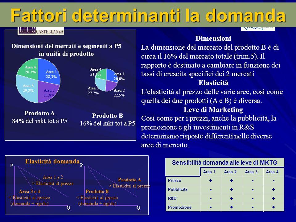 Area 1 28,3% Area 2 21,8% Area 3 29,2% Area 4 20,7% Area 1 28,8% Area 2 22,5% Area 3 27,2% Area 4 21,5% Dimensioni dei mercati e segmenti a P5 in unità di prodotto Prodotto A 84% del mkt tot a P5 Prodotto B 16% del mkt tot a P5 Elasticità domanda P P QQ Prodotto A > Elasticità al prezzo Prodotto B < Elasticità al prezzo (domanda + rigida) Area 1 e 2 > Elasticità al prezzo Area 3 e 4 < Elasticità al prezzo (domanda + rigida) Sensibilità domanda alle leve di MKTG +-+- Promozione +-+- R&D +-+- Pubblicità --++ Prezzo Area 4Area 3Area 2Area 1 Fattori determinanti la domanda Dimensioni La dimensione del mercato del prodotto B è di circa il 16% del mercato totale (trim.5).