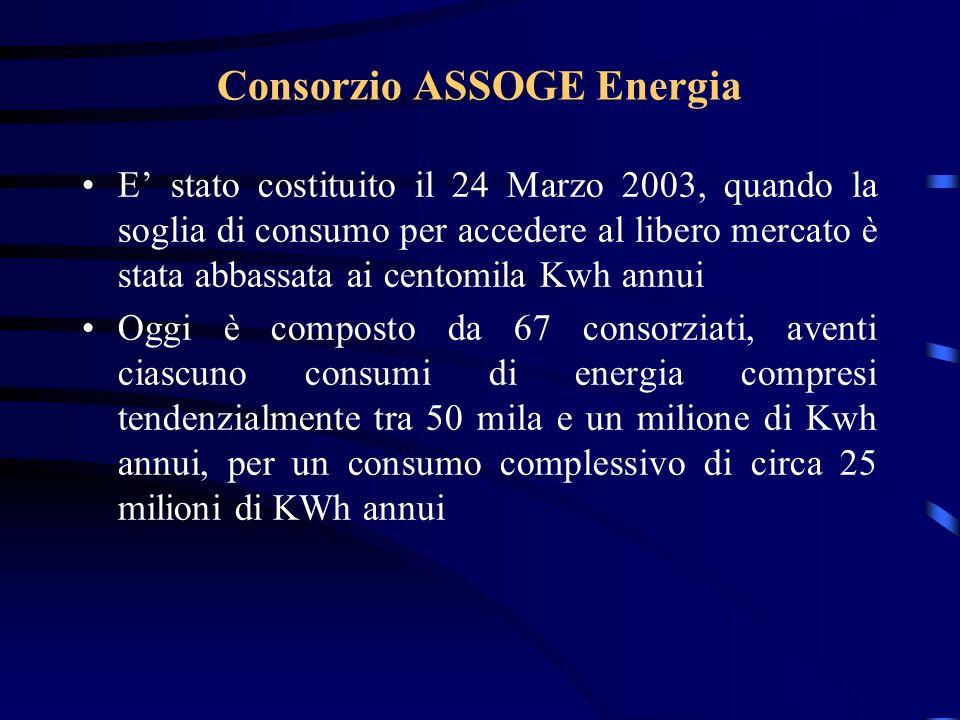 Consorzio ASSOGE Energia E stato costituito il 24 Marzo 2003, quando la soglia di consumo per accedere al libero mercato è stata abbassata ai centomil