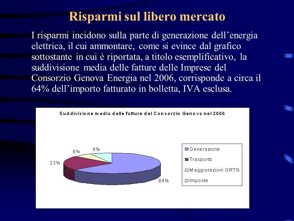 Risparmi sul libero mercato I risparmi incidono sulla parte di generazione dellenergia elettrica, il cui ammontare, come si evince dal grafico sottost