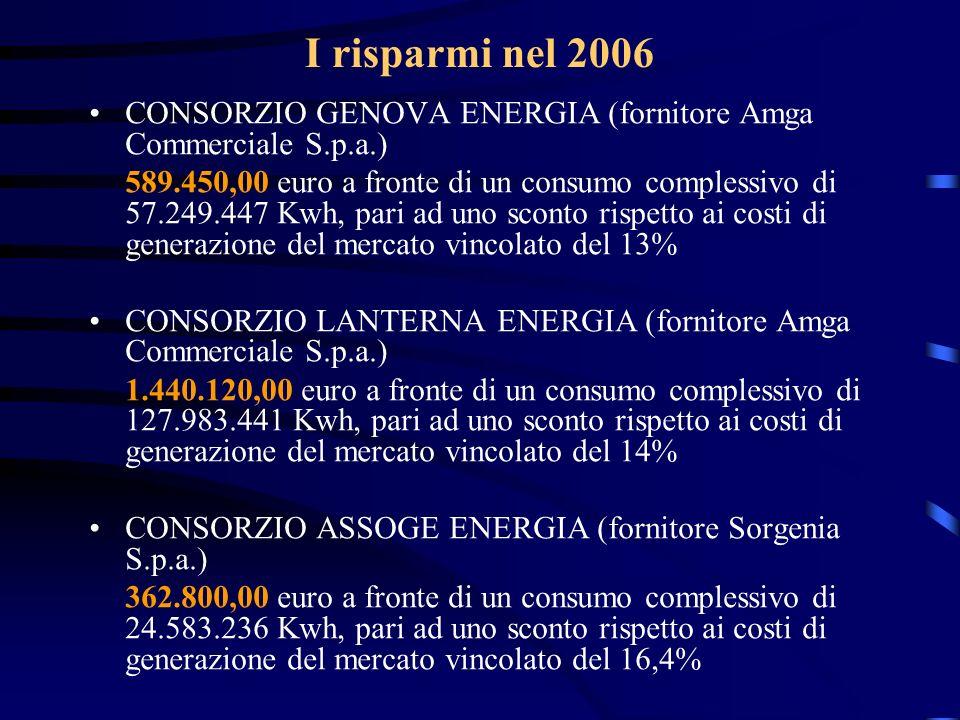 I risparmi nel 2006 CONSORZIO GENOVA ENERGIA (fornitore Amga Commerciale S.p.a.) 589.450,00 euro a fronte di un consumo complessivo di 57.249.447 Kwh,