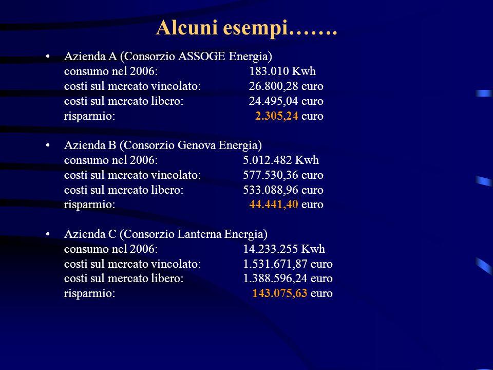 Alcuni esempi……. Azienda A (Consorzio ASSOGE Energia) consumo nel 2006: 183.010 Kwh costi sul mercato vincolato: 26.800,28 euro costi sul mercato libe