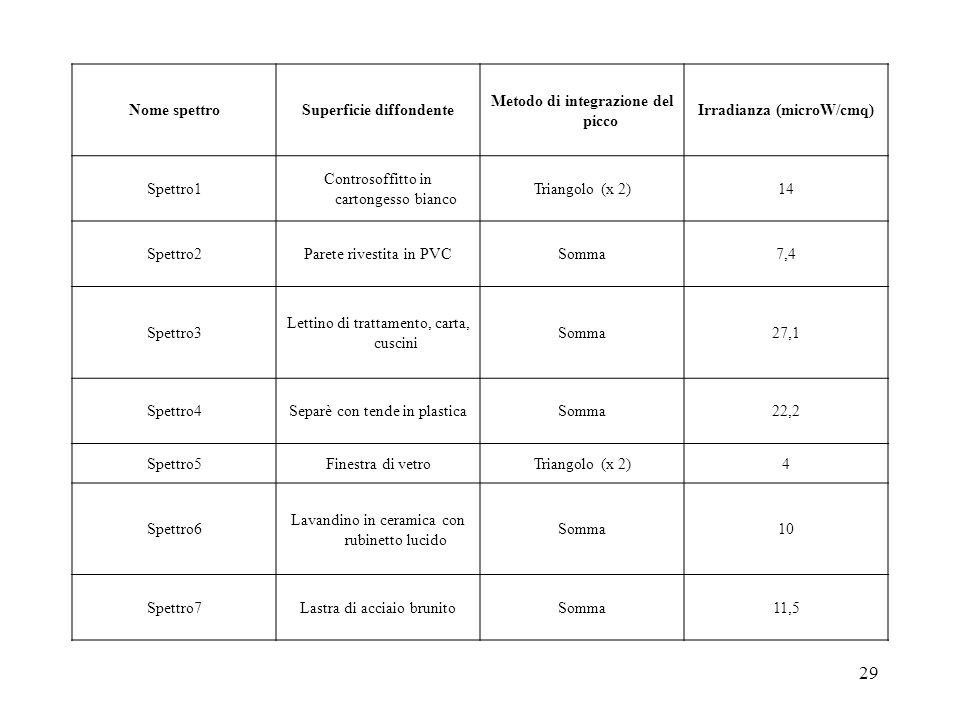 29 Nome spettroSuperficie diffondente Metodo di integrazione del picco Irradianza (microW/cmq) Spettro1 Controsoffitto in cartongesso bianco Triangolo