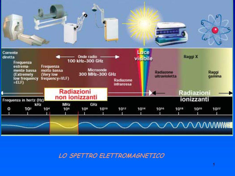 6 Densità di potenza (per i laser e le lampade): la potenza incidente su una superficie divisa per la superficie (W/m 2 )