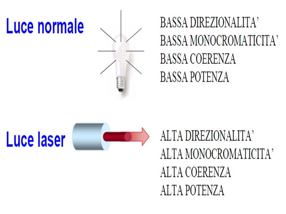 8 SOLE: Intensità massima luce solare a terra = 1 kW/m 2 o 1 mW/mm 2 Assumendo un diametro pupillare di 2 mm larea è circa 3 mm 2 Quindi la potenza raccolta dallocchio è = 3 mW Il sole forma unimmagine 100 μm di raggio sulla retina (area = 0.03 mm 2 ) Lintensità sulla retina (Potenza/Area) = 3 mW/0.03 mm 2 = 100 mW/mm 2.