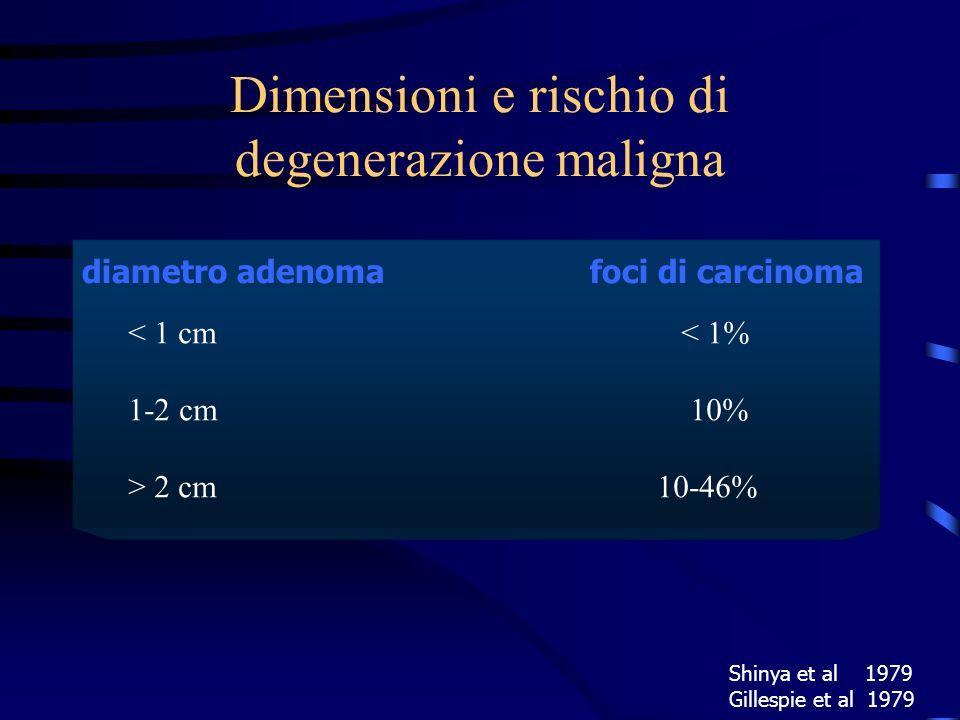 diametro adenoma foci di carcinoma < 1 cm < 1% 1-2 cm 10% > 2 cm 10-46% Shinya et al 1979 Gillespie et al 1979 Dimensioni e rischio di degenerazione m