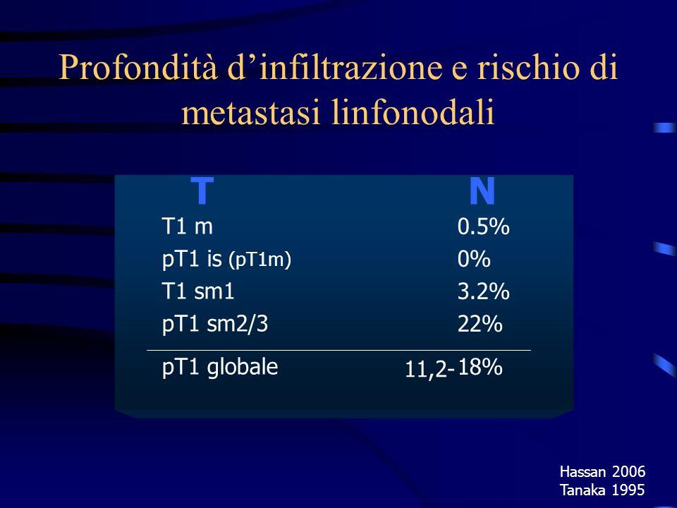T N Hassan 2006 Tanaka 1995 Profondità dinfiltrazione e rischio di metastasi linfonodali T1 m pT1 is (pT1m) T1 sm1 pT1 sm2/3 pT1 globale 0.5% 0% 3.2%