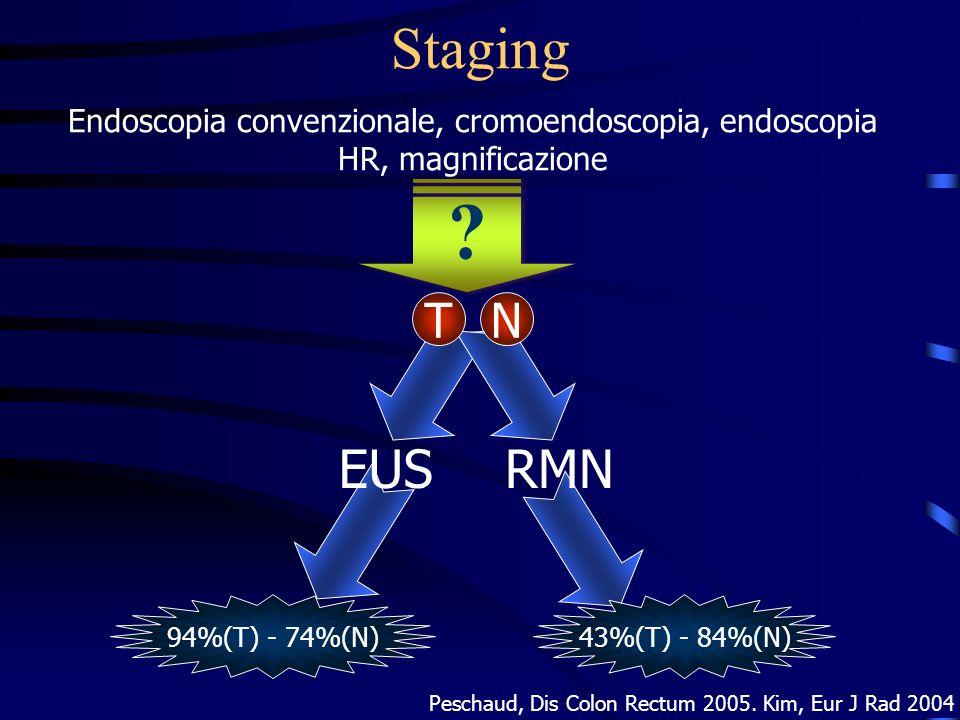 Staging Endoscopia convenzionale, cromoendoscopia, endoscopia HR, magnificazione ? ? TN EUS 94%(T) - 74%(N) RMN Peschaud, Dis Colon Rectum 2005. Kim,