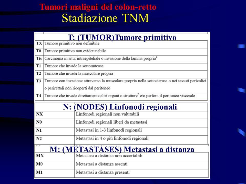 Tumori maligni del colon-retto Stadiazione TNM T: (TUMOR)Tumore primitivo N: (NODES) Linfonodi regionali M: (METASTASES) Metastasi a distanza