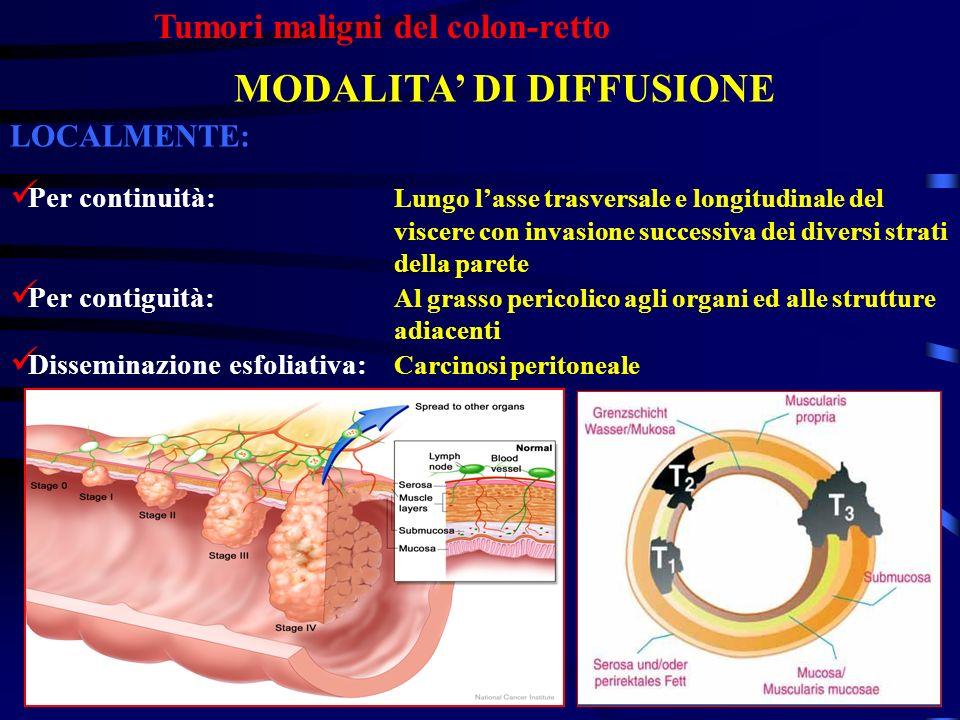 Tumori maligni del colon-retto MODALITA DI DIFFUSIONE LOCALMENTE: Per continuità: Lungo lasse trasversale e longitudinale del viscere con invasione su