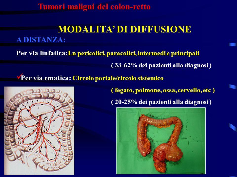 Tumori maligni del colon-retto MODALITA DI DIFFUSIONE A DISTANZA: Per via linfatica: Ln pericolici, paracolici, intermedi e principali ( 33-62% dei pa