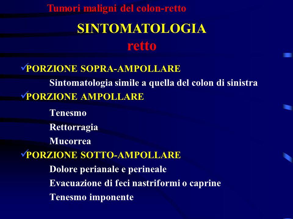 PORZIONE SOPRA-AMPOLLARE Sintomatologia simile a quella del colon di sinistra PORZIONE AMPOLLARE Tenesmo Rettorragia Mucorrea PORZIONE SOTTO-AMPOLLARE