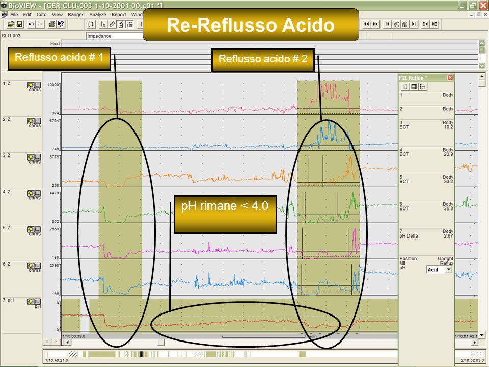 18 Reflusso acido # 2Reflusso acido # 1 pH rimane < 4.0 Re-Reflusso Acido