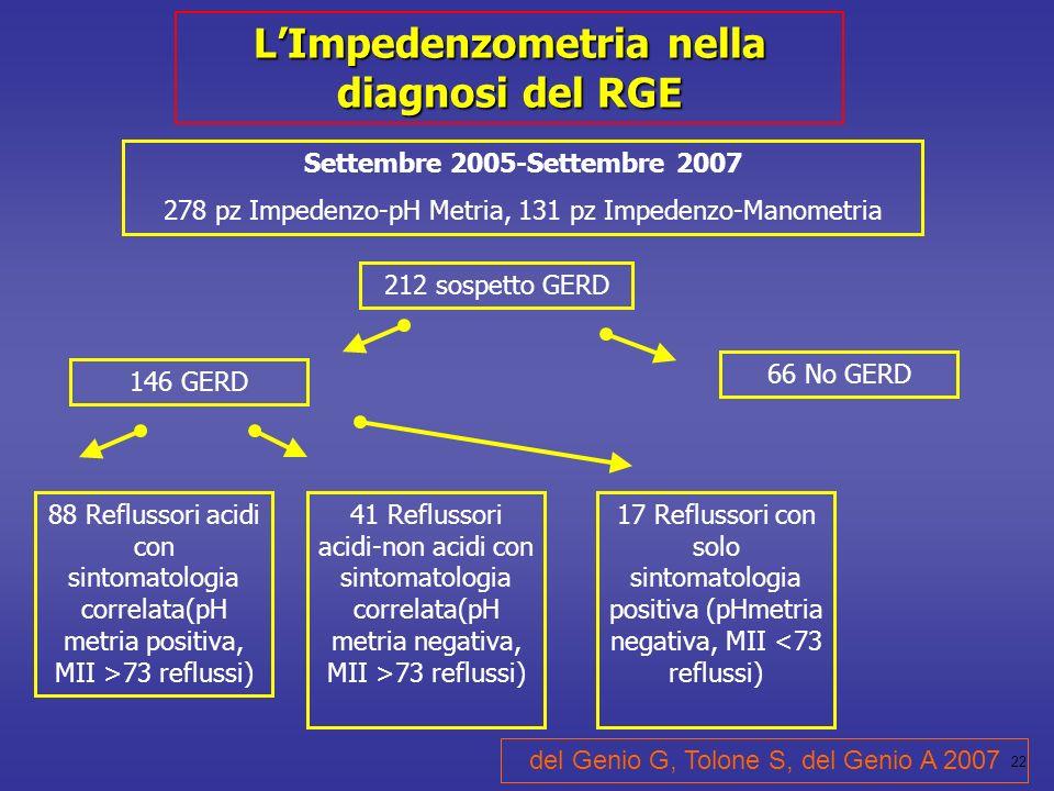 22 LImpedenzometria nella diagnosi del RGE Settembre 2005-Settembre 2007 278 pz Impedenzo-pH Metria, 131 pz Impedenzo-Manometria 88 Reflussori acidi con sintomatologia correlata(pH metria positiva, MII >73 reflussi) 66 No GERD 146 GERD 41 Reflussori acidi-non acidi con sintomatologia correlata(pH metria negativa, MII >73 reflussi) 17 Reflussori con solo sintomatologia positiva (pHmetria negativa, MII <73 reflussi) 212 sospetto GERD del Genio G, Tolone S, del Genio A 2007
