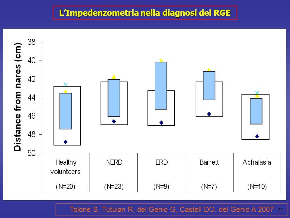 23 Tolone S, Tutuian R, del Genio G, Castell DO, del Genio A 2007 LImpedenzometria nella diagnosi del RGE