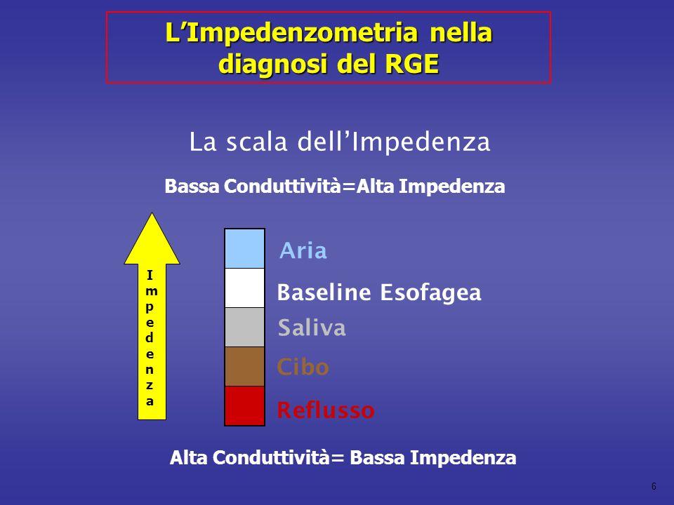 6 La scala dellImpedenza Reflusso Baseline Esofagea Cibo Saliva Aria Bassa Conduttività=Alta Impedenza ImpedenzaImpedenza Alta Conduttività= Bassa Impedenza LImpedenzometria nella diagnosi del RGE