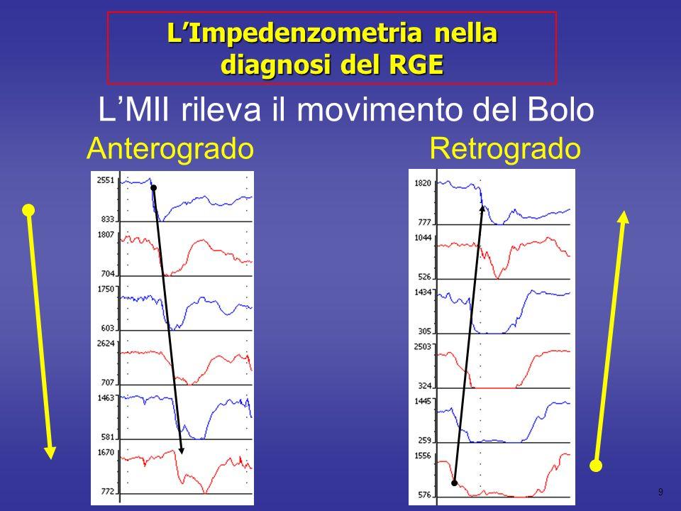 10 Esophageal Body LES Impedance pH LImpedenzometria nella diagnosi del RGE