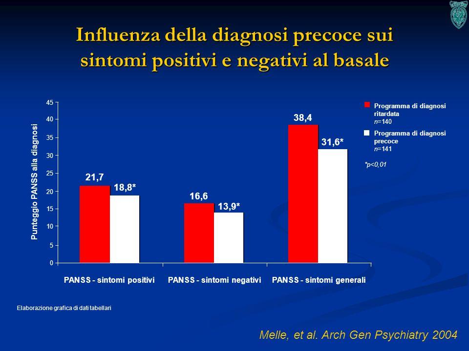 15 Influenza della diagnosi precoce sui sintomi positivi e negativi al basale Melle, et al. Arch Gen Psychiatry 2004 Elaborazione grafica di dati tabe
