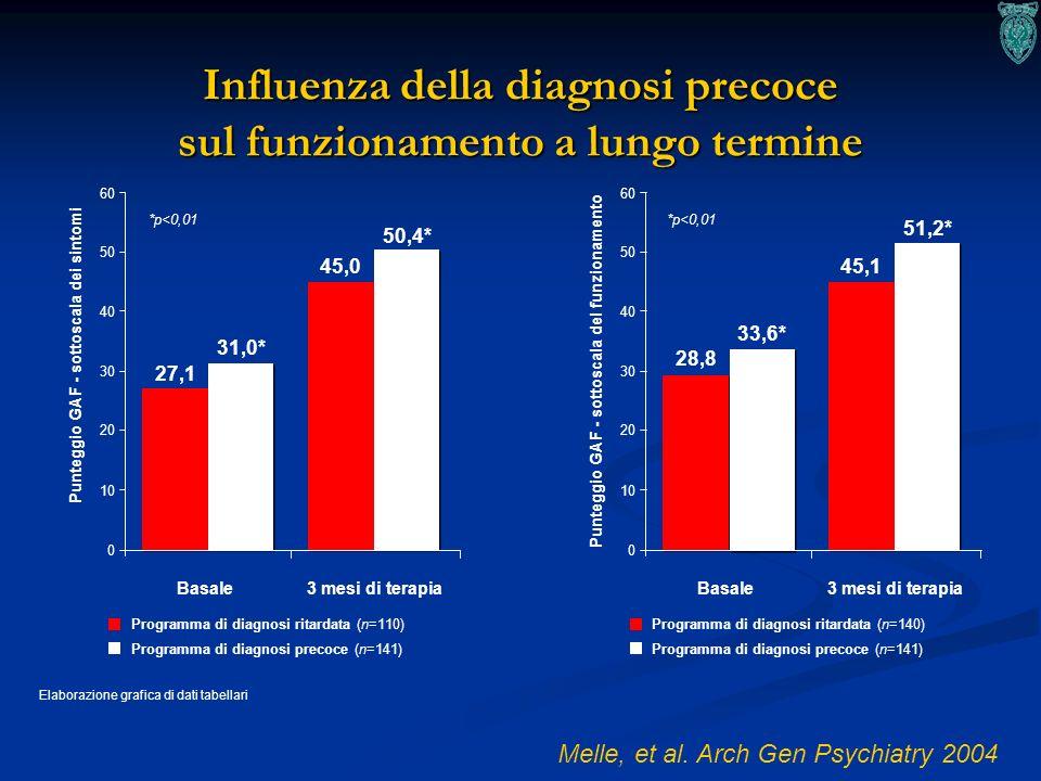 16 Influenza della diagnosi precoce sul funzionamento a lungo termine Melle, et al. Arch Gen Psychiatry 2004 Elaborazione grafica di dati tabellari 60