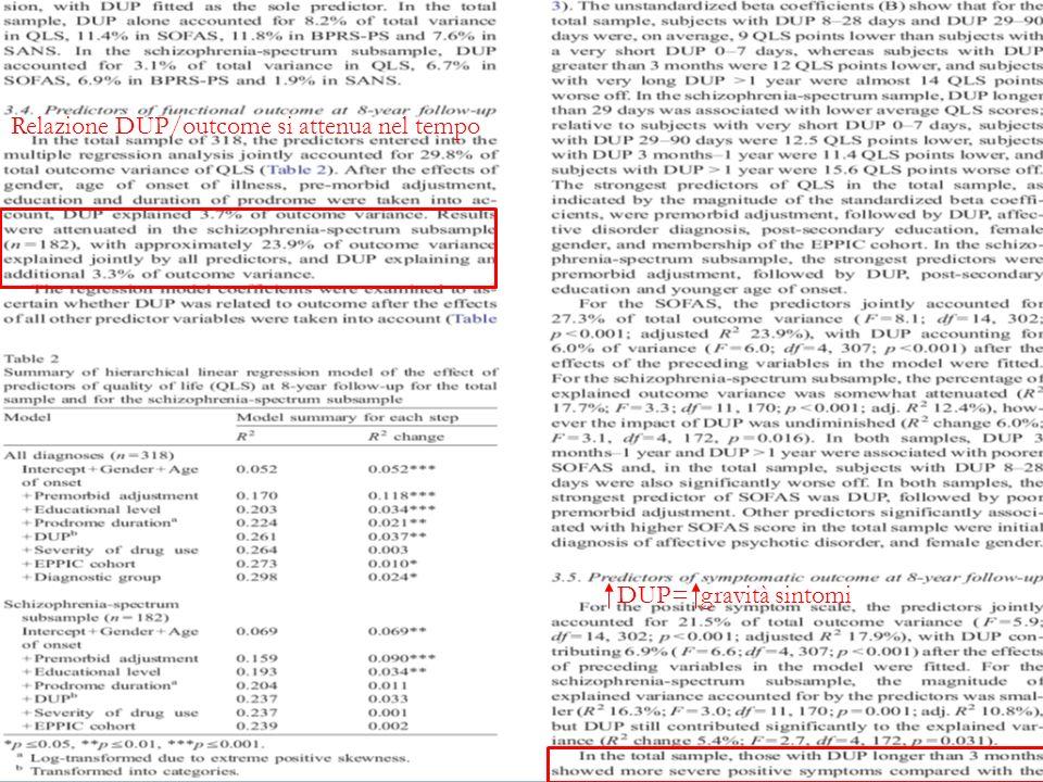 Relazione DUP/outcome si attenua nel tempo DUP= gravità sintomi