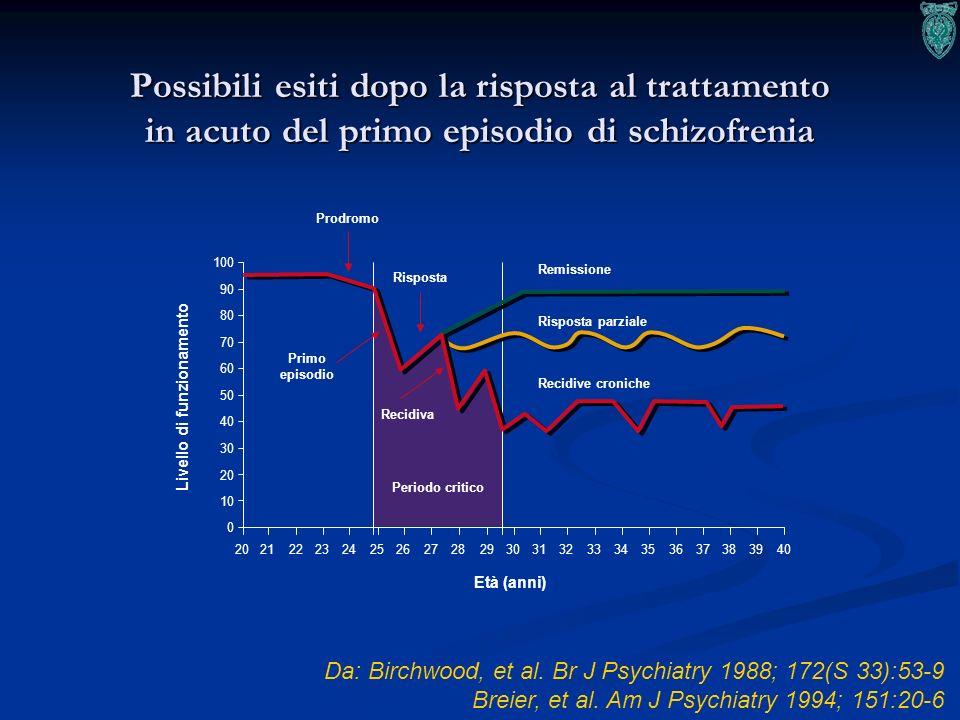 38 Possibili esiti dopo la risposta al trattamento in acuto del primo episodio di schizofrenia Da: Birchwood, et al. Br J Psychiatry 1988; 172(S 33):5