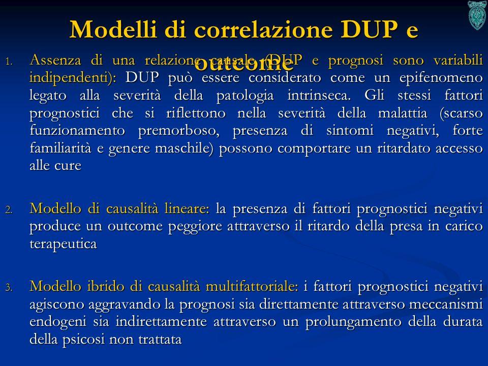 Modelli di correlazione DUP e outcome 1. Assenza di una relazione causale (DUP e prognosi sono variabili indipendenti): DUP può essere considerato com