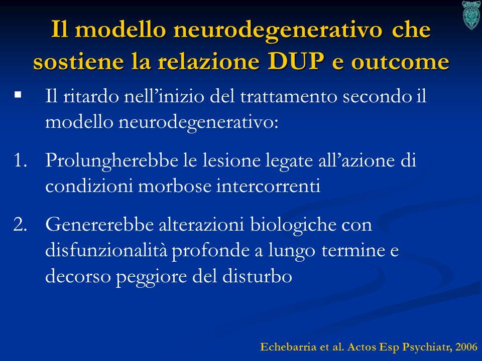 Il modello neurodegenerativo che sostiene la relazione DUP e outcome Il ritardo nellinizio del trattamento secondo il modello neurodegenerativo: 1. 1.