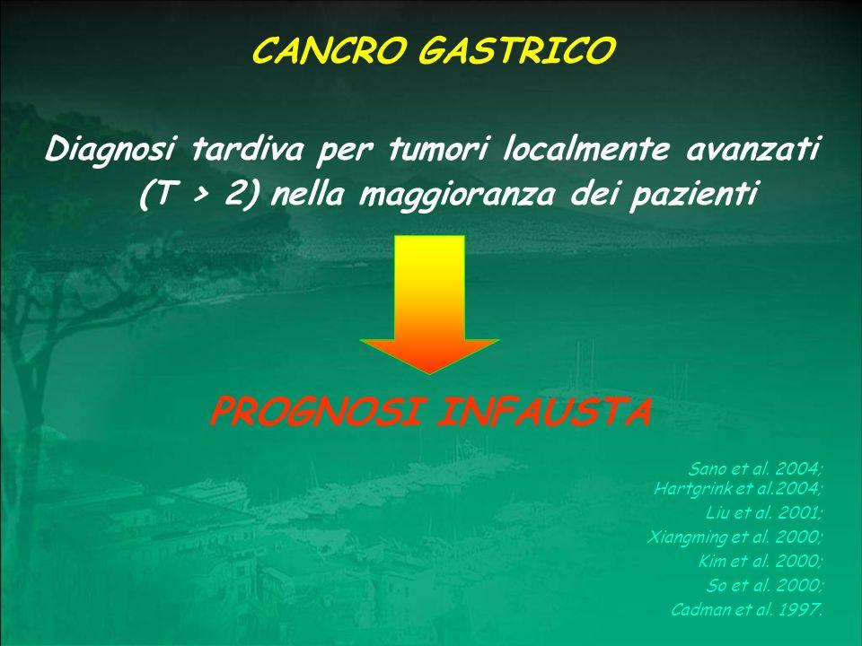Fattori prognostici indipendenti (T) Invasione parietale (N) Interessamento linfonodale Tipo istologico Sopravvivenza a 5 aa N - : 40% N + : 10% CANCRO GASTRICO Sano et al.