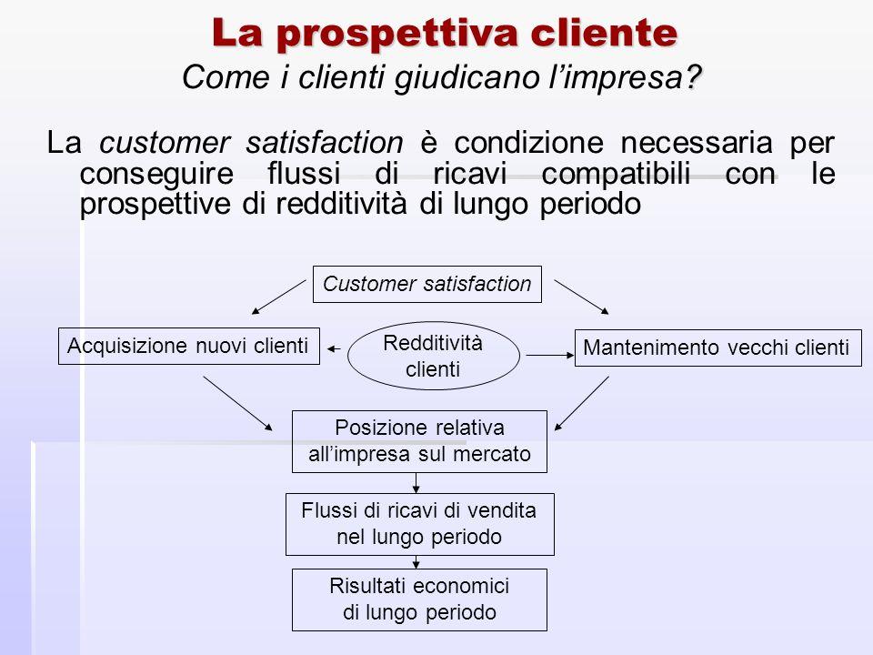 La prospettiva cliente ? Come i clienti giudicano limpresa? La customer satisfaction è condizione necessaria per conseguire flussi di ricavi compatibi