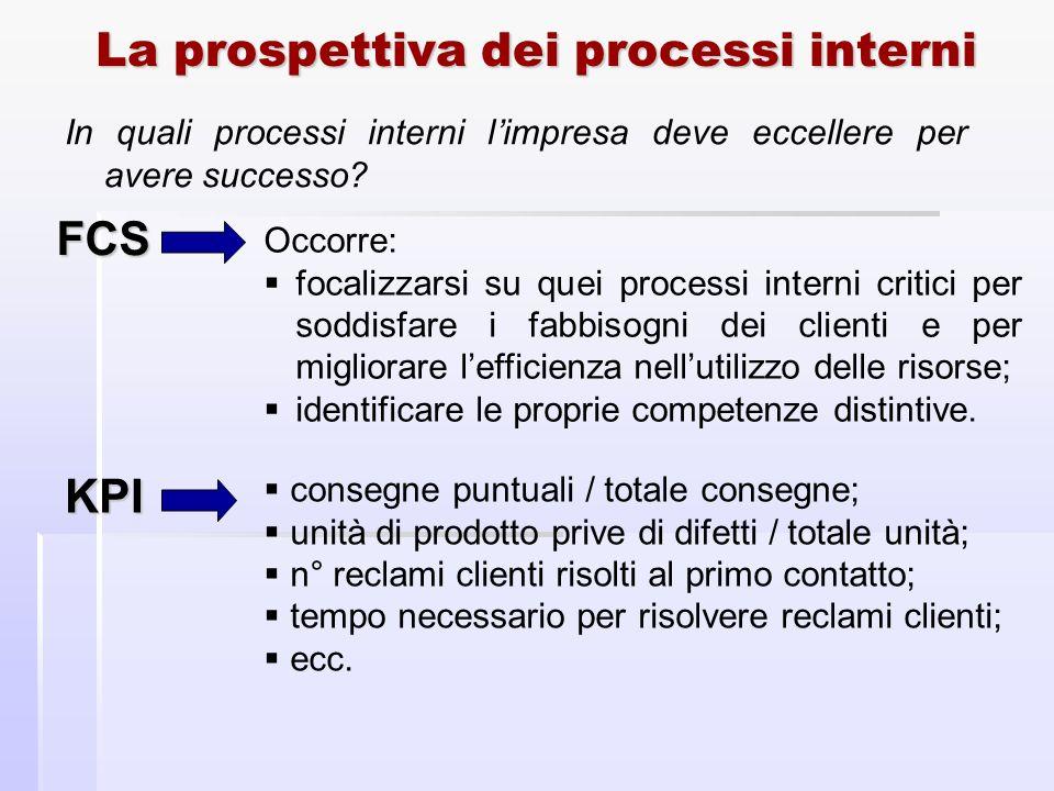 La prospettiva dei processi interni In quali processi interni limpresa deve eccellere per avere successo? FCS Occorre: focalizzarsi su quei processi i