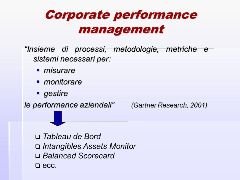 Corporate performance management Insieme di processi, metodologie, metriche e sistemi necessari per: misurare misurare monitorare monitorare gestire g