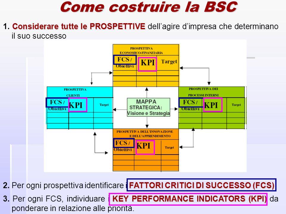 Come costruire la BSC Considerare tutte lePROSPETTIVE 1. Considerare tutte le PROSPETTIVE dellagire dimpresa che determinano il suo successo FATTORI C