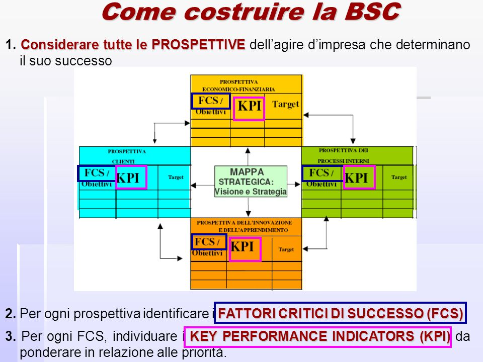 Key performance indicators (KPI) Possono essere : espressi in termini quantitativi o qualitativi; espressi in termini quantitativi o qualitativi; lag indicators o lead indicators.
