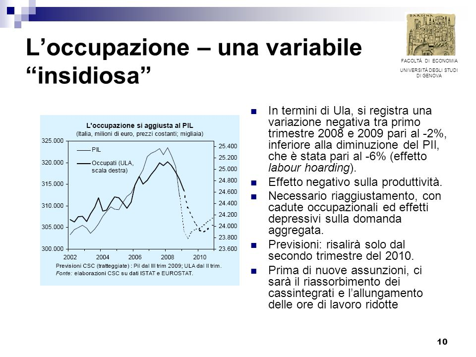 10 Loccupazione – una variabile insidiosa In termini di Ula, si registra una variazione negativa tra primo trimestre 2008 e 2009 pari al -2%, inferiore alla diminuzione del PIl, che è stata pari al -6% (effetto labour hoarding).