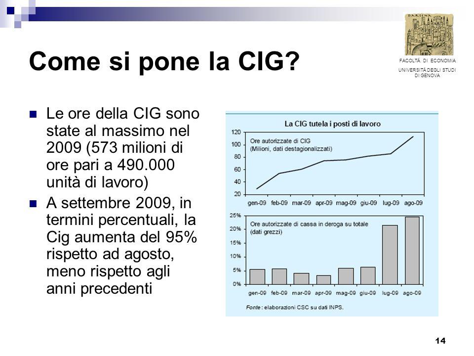 14 Come si pone la CIG? Le ore della CIG sono state al massimo nel 2009 (573 milioni di ore pari a 490.000 unità di lavoro) A settembre 2009, in termi