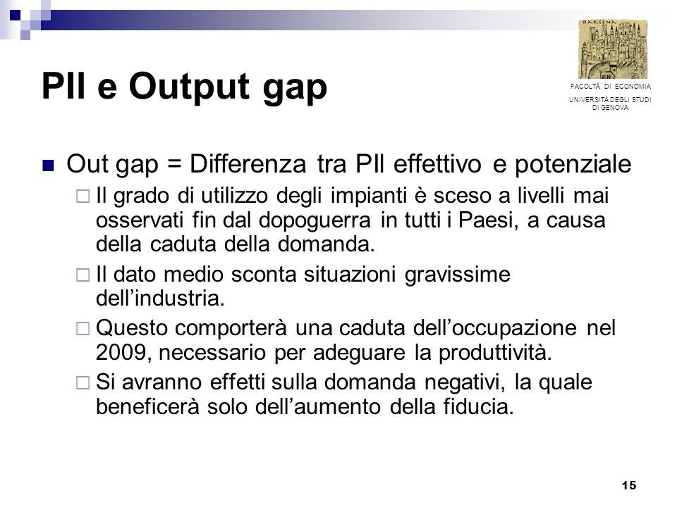 15 PIl e Output gap Out gap = Differenza tra PIl effettivo e potenziale Il grado di utilizzo degli impianti è sceso a livelli mai osservati fin dal do