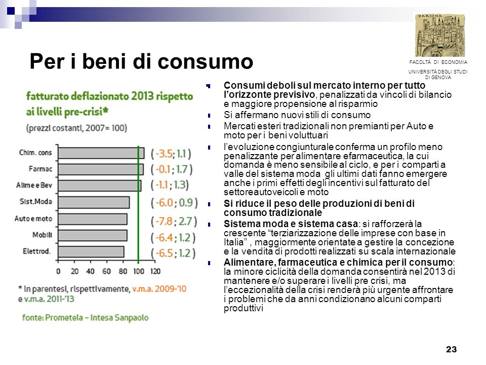 23 Per i beni di consumo Consumi deboli sul mercato interno per tutto lorizzonte previsivo, penalizzati da vincoli di bilancio e maggiore propensione