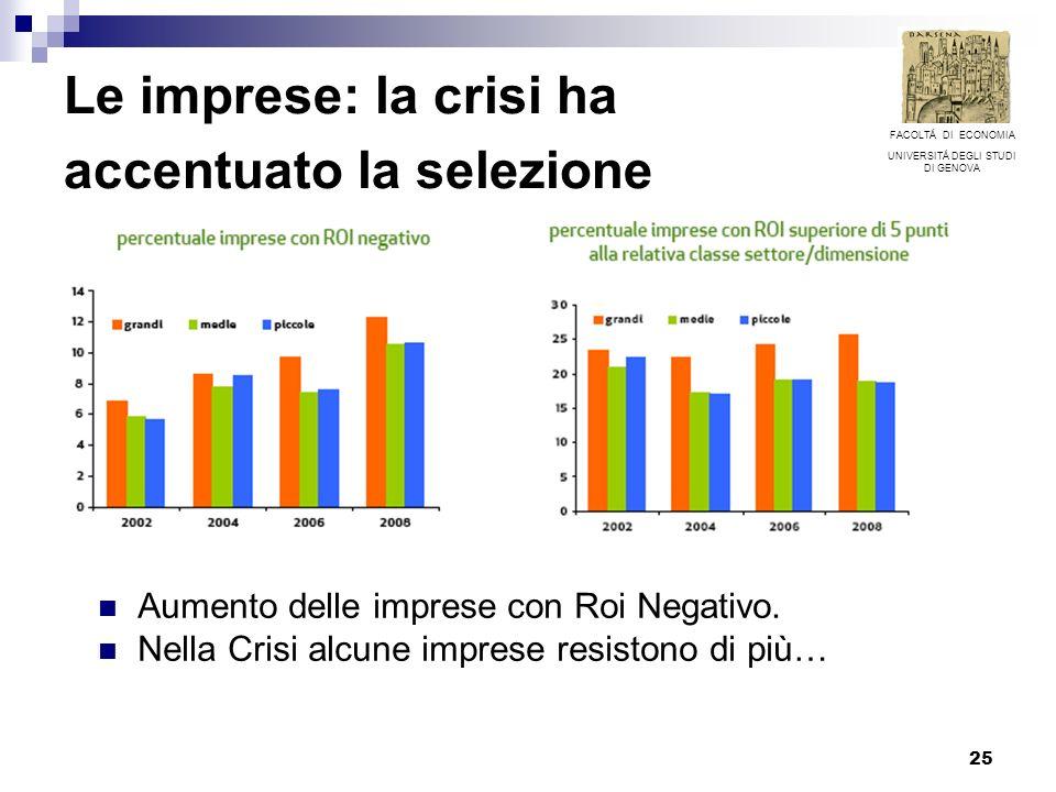 25 Le imprese: la crisi ha accentuato la selezione Aumento delle imprese con Roi Negativo.