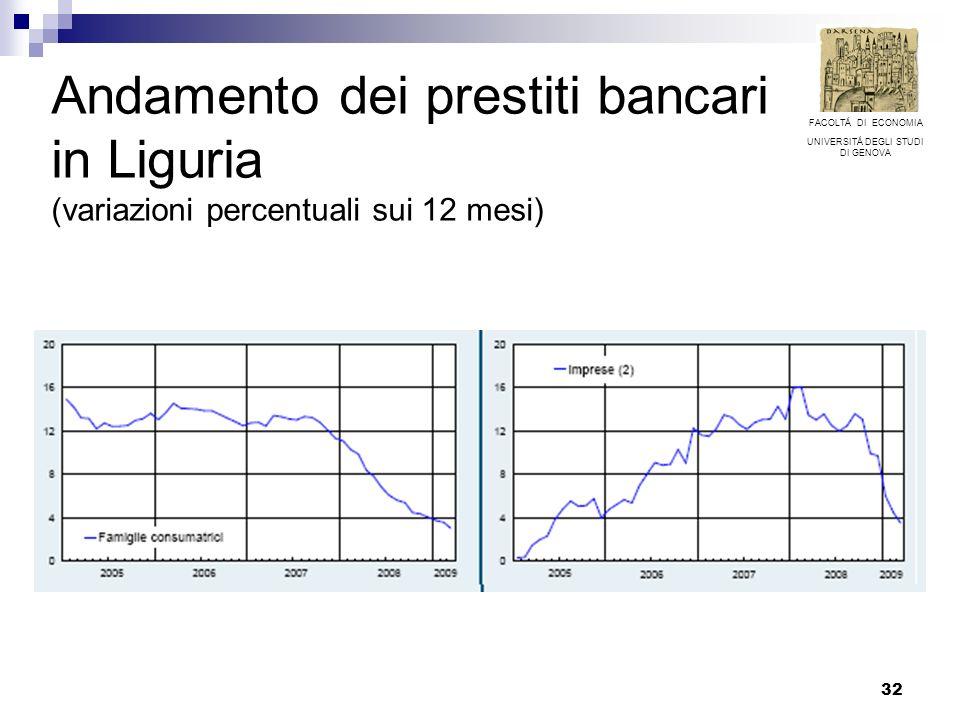 32 Andamento dei prestiti bancari in Liguria (variazioni percentuali sui 12 mesi) FACOLTÁ DI ECONOMIA UNIVERSITÁ DEGLI STUDI DI GENOVA