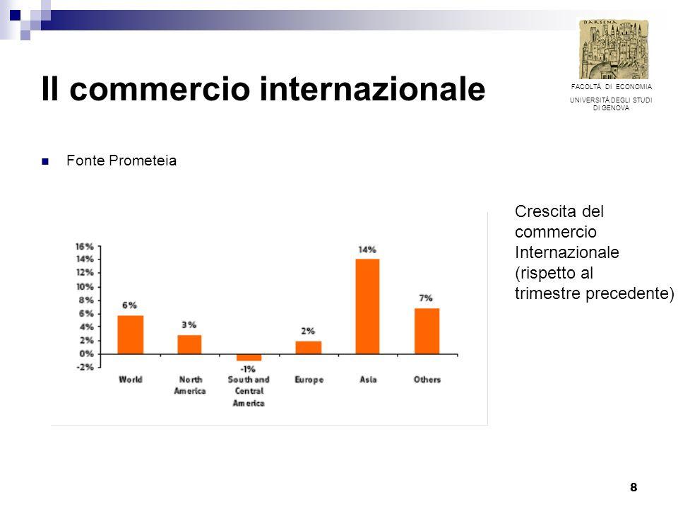 8 Il commercio internazionale Fonte Prometeia Crescita del commercio Internazionale (rispetto al trimestre precedente) FACOLTÁ DI ECONOMIA UNIVERSITÁ DEGLI STUDI DI GENOVA