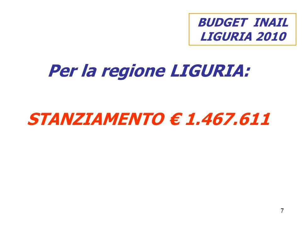 7 Per la regione LIGURIA: STANZIAMENTO 1.467.611 BUDGET INAIL LIGURIA 2010
