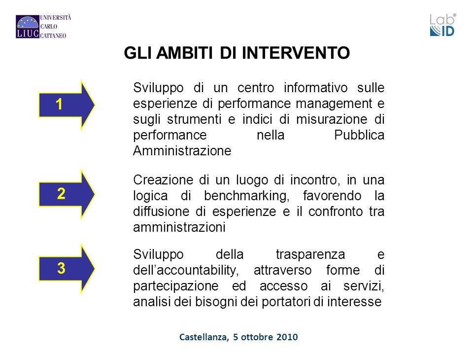 Castellanza, 5 ottobre 2010 GLI AMBITI DI INTERVENTO Sviluppo di un centro informativo sulle esperienze di performance management e sugli strumenti e