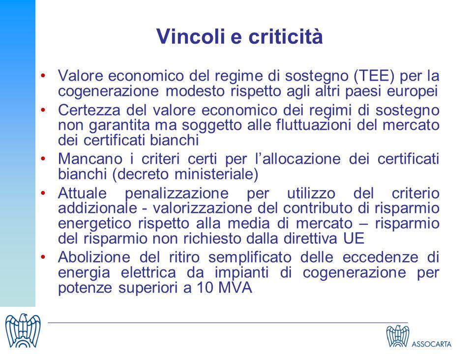 Vincoli e criticità Valore economico del regime di sostegno (TEE) per la cogenerazione modesto rispetto agli altri paesi europei Certezza del valore e