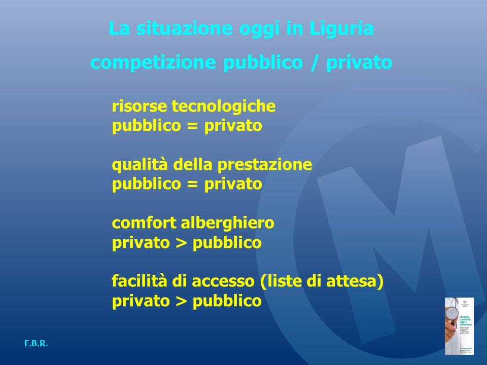 La situazione oggi in Liguria competizione pubblico / privato F.B.R.