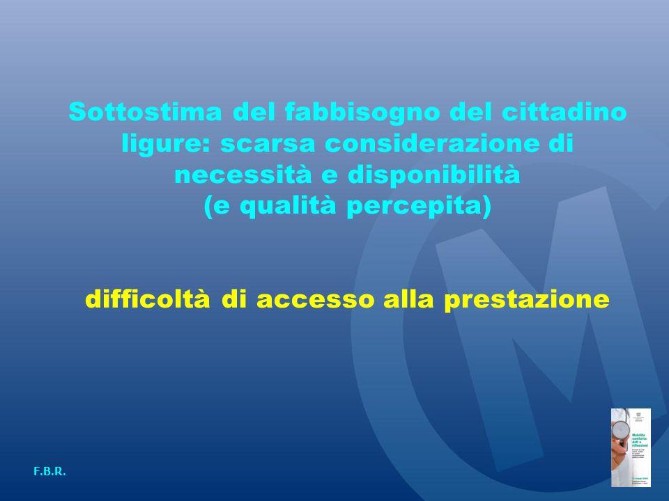 Sottostima del fabbisogno del cittadino ligure: scarsa considerazione di necessità e disponibilità (e qualità percepita) difficoltà di accesso alla prestazione F.B.R.
