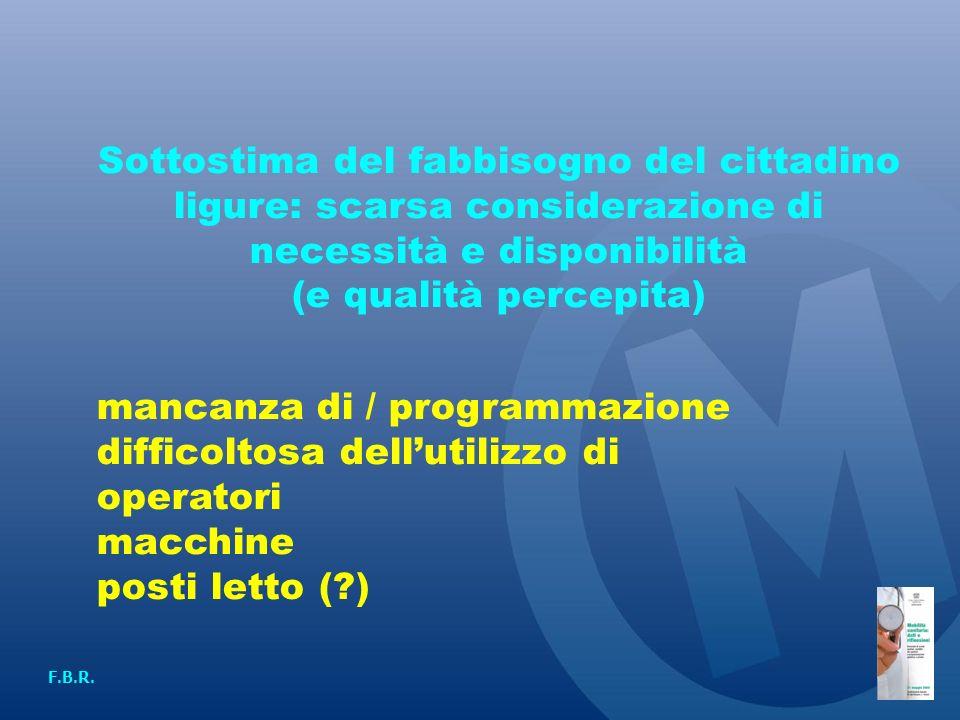 Sottostima del fabbisogno del cittadino ligure: scarsa considerazione di necessità e disponibilità (e qualità percepita) mancanza di / programmazione difficoltosa dellutilizzo di operatori macchine posti letto (?) F.B.R.